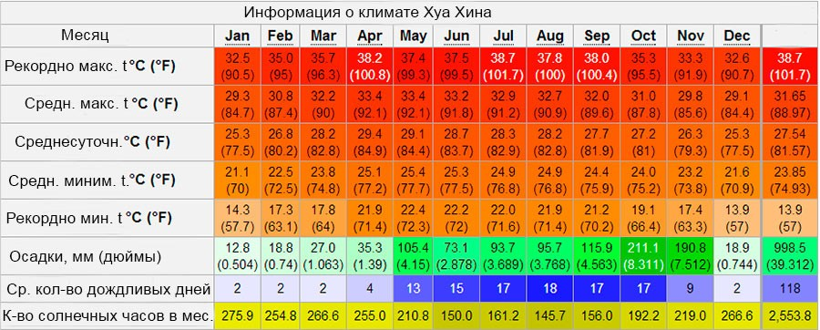 погода в хуа хине по месяцам