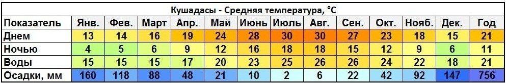 Погода в Кушадасах по месяцам