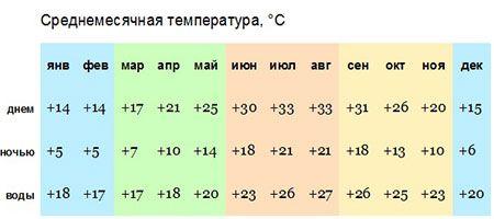 погода в анталии по месяцам