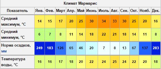 погода в мармарисе по месяцам