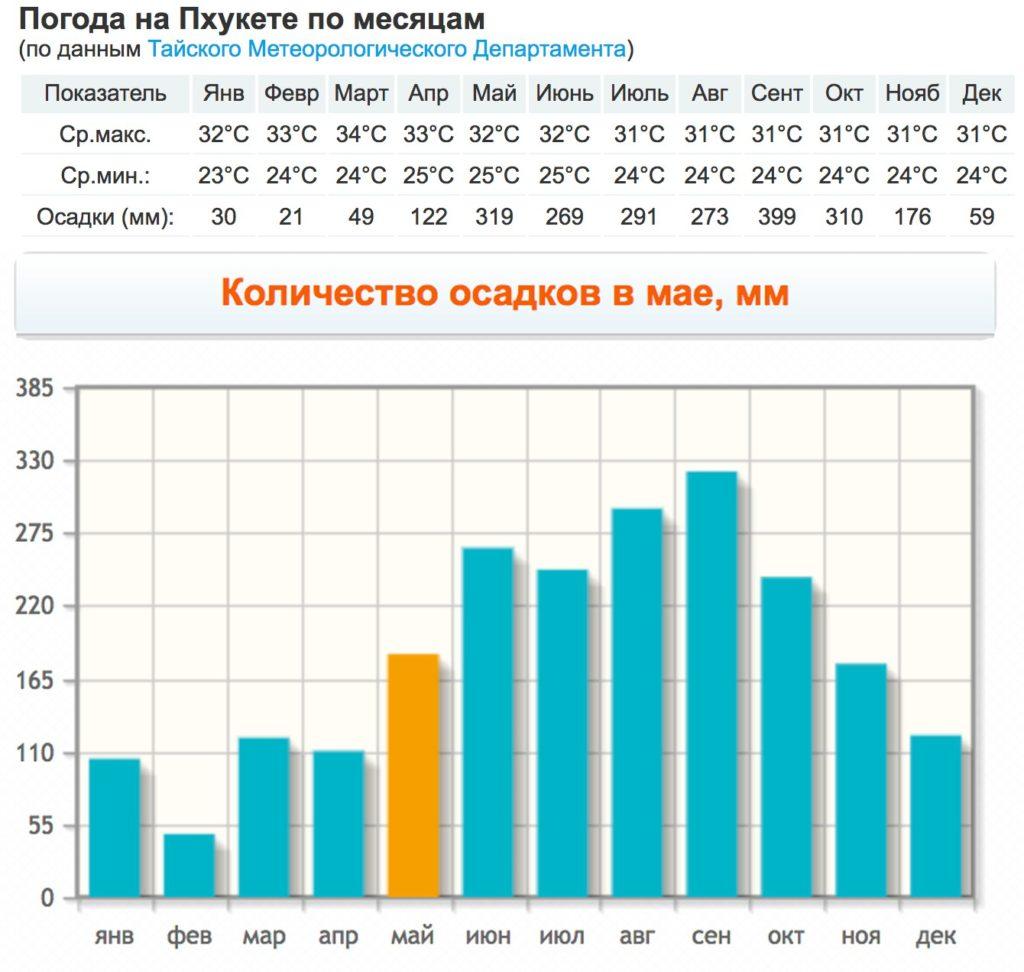 Погода по месяцам на Пхукете