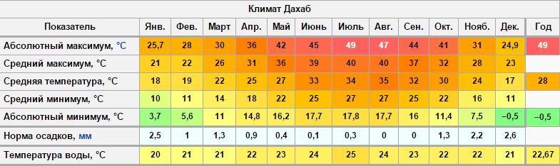 Погода в дахабе по месяцам
