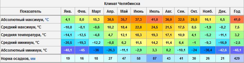 погода в челябинске по месяцам