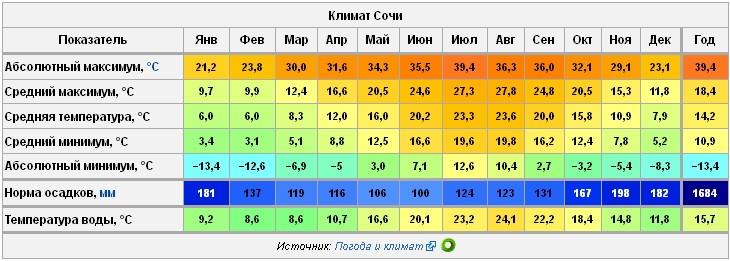 Погода в Сочи по месяцам