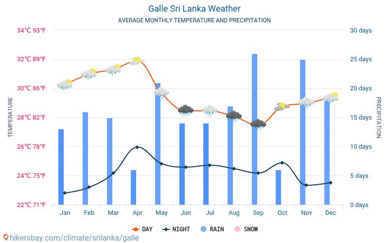 Погода в Галле Шри Ланка по месяцам