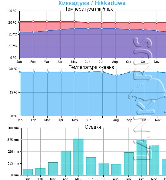 погода в хиккадуве по месяцам