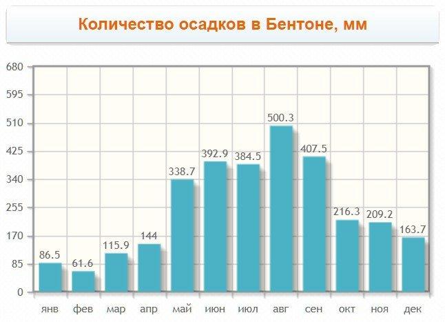 Количество осадков в Бентоте шри ланка